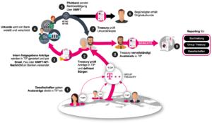 Aval-Management Workflow Deutsche Telekom
