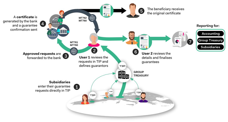 Guarantee Workflow