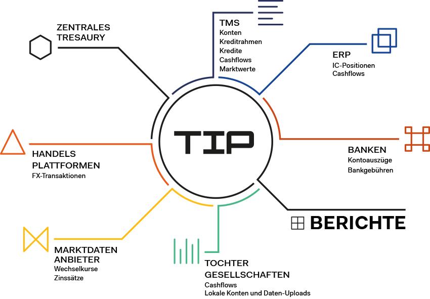 Treasury Systemlandschaft mit TIP