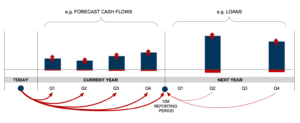 Cashflow-At-Risk Fresenius TIPCO