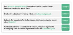 Account Report für eBAM mit TIP bei SCHOTT
