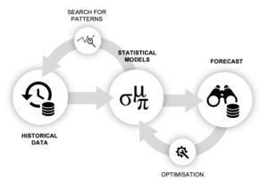 The principle behind predictive analytics