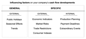 Predictive Analytics & Cash Flow Forecasting – Influencing Factors