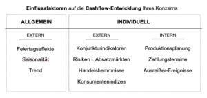 Einflussfakturen auf die Cashflow-Entwicklung