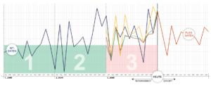 Predictive Analytics in der Liquiditätsplanung: Testlauf mit historischen Ist-Daten und Analyse des besten Rechenmodells