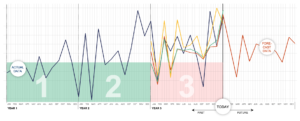 Historical Data for Predictive Analytics – test run and analysis of best model