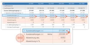 Predictive Analytics Vorschlagswerte in der Planung