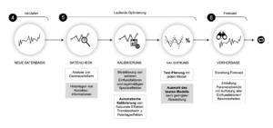 Fortlaufende Optimierung von Predictive Analytics
